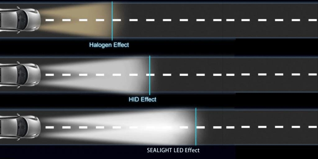 Complete Guide Car Headlights led